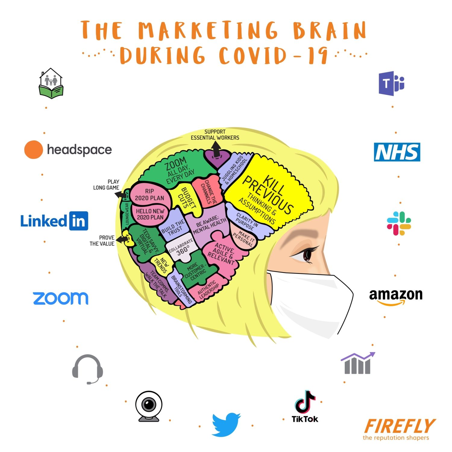 The covid marketing brain: how marketers are thinking and acting in new ways